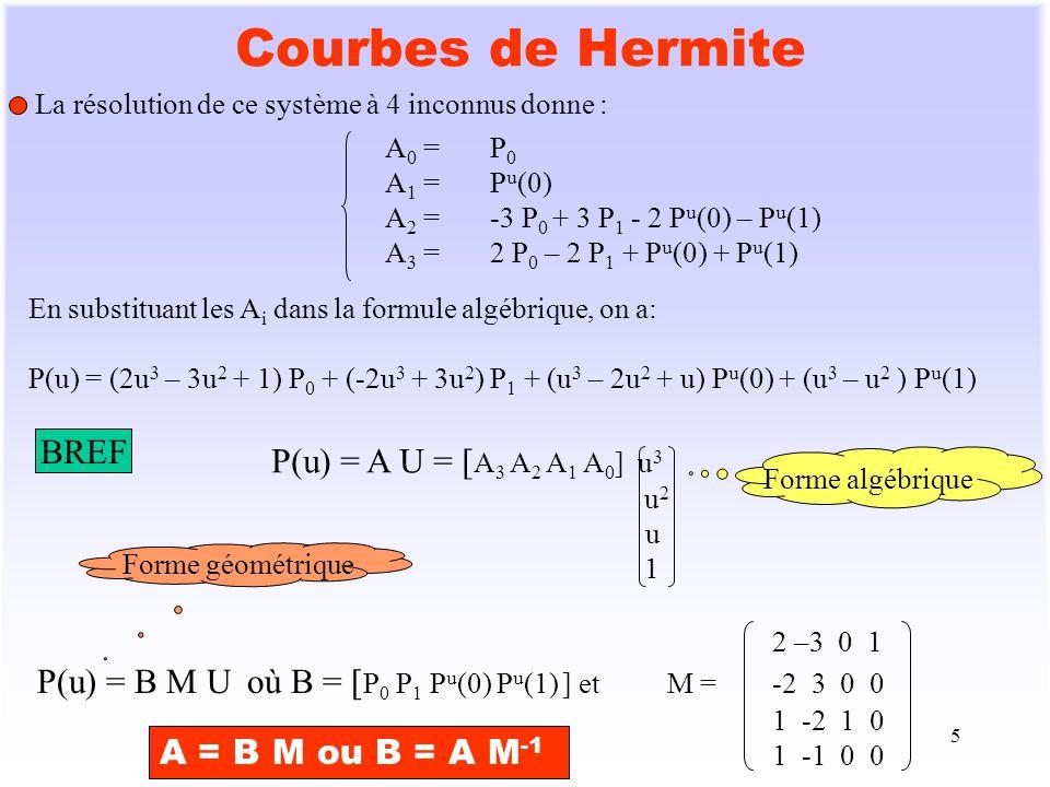 Courbes de Hermite BREF P(u) = A U = [A3 A2 A1 A0] u3 2 –3 0 1